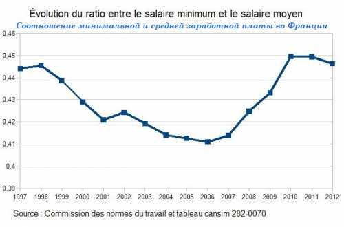 средняя зарплата в уфе в 2019 году